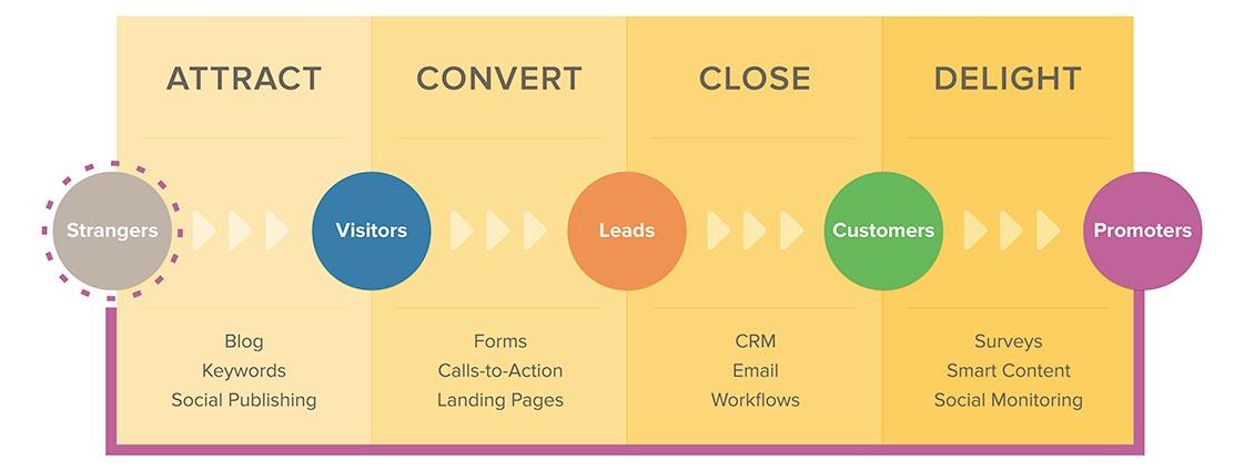 content marketing agency ri